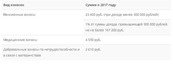 Расчет суммы взносов