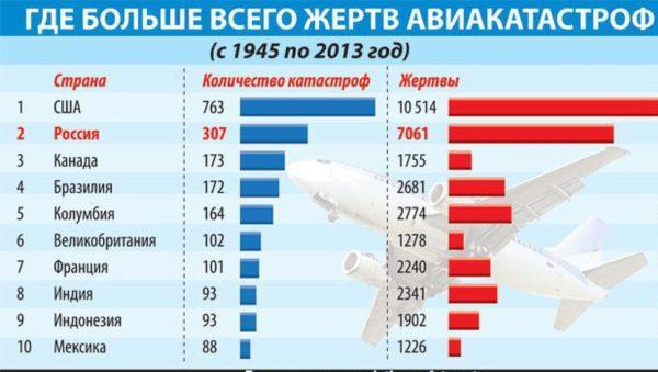 Статистика авиакатастроф по странам
