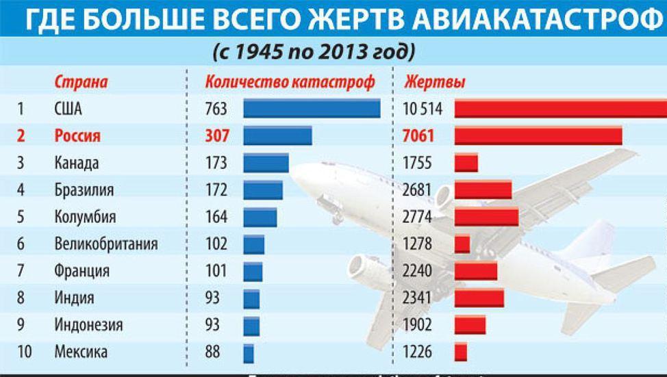 сколько производят самолетов в разных странах сочетанием гамме считается