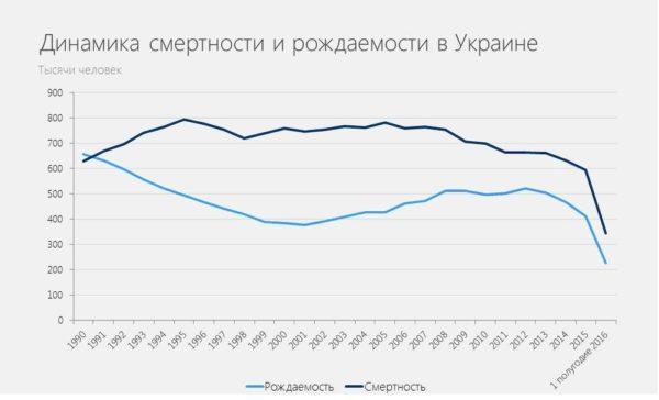 Статистика рождаемости в Украине