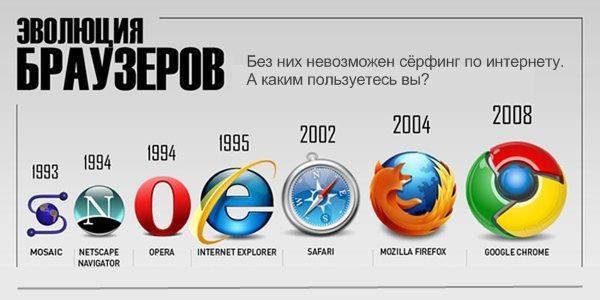 Эволюция браузеров