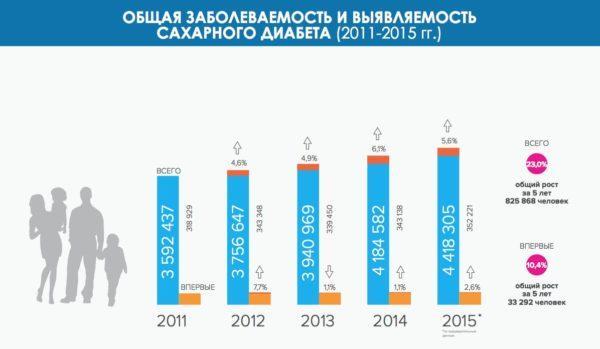 Статистика больных в России