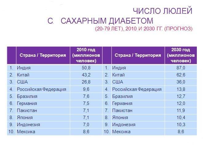 Сколько людей по россии болеют сахарным диабетом