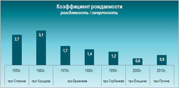 Показатели рождаемости