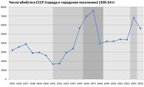 Статистика убийств в СССР