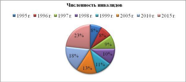 Статистика инвалидов в РФ