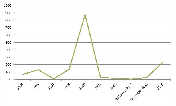 Статистика амнистий (график)