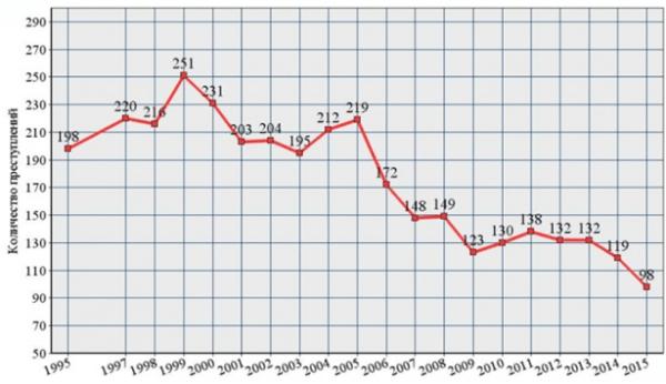 Статистика убийств новорожденных