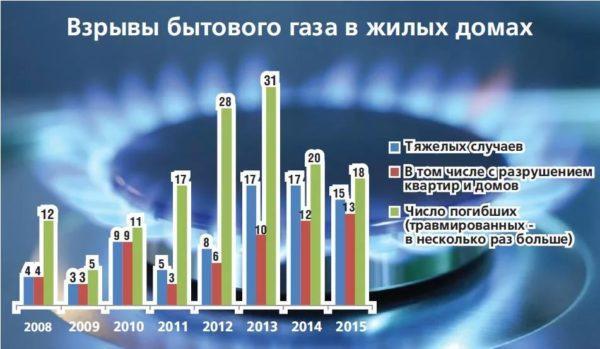 Статистика взрывов бытового газа в России