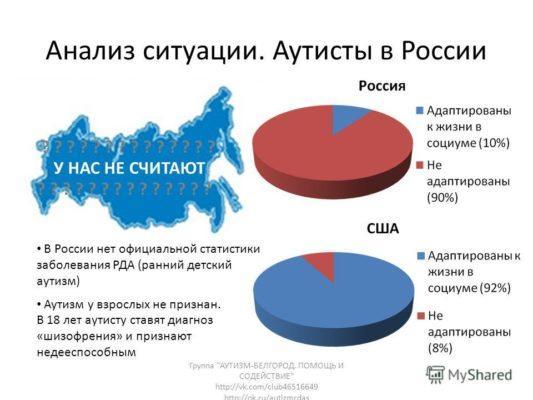 Статистика детей с аутизмом в России