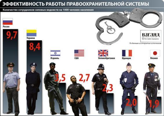 Соотношение полицеских к количеству преступников