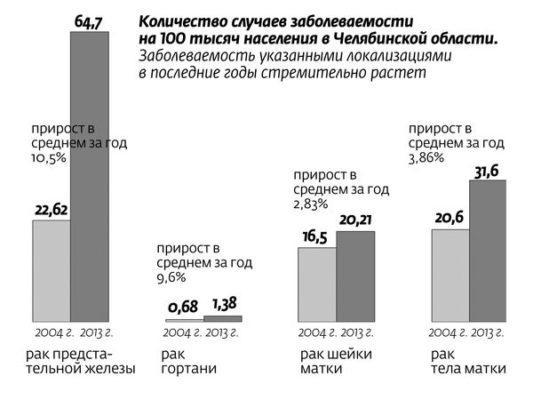 Онкологические заболевания в Челябинской области
