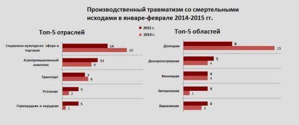 Процент смертности от аварий на работе