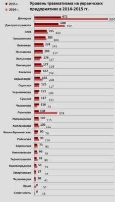 Статистика производственного травматизма в Украине