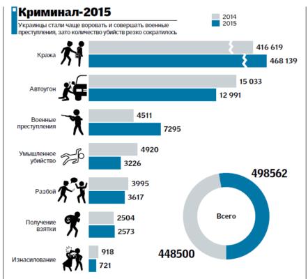 Статистика преступлений