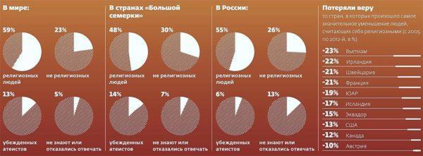 Статистика верующих и атеистов в мире
