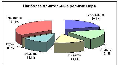 Распределение верующих по религиям