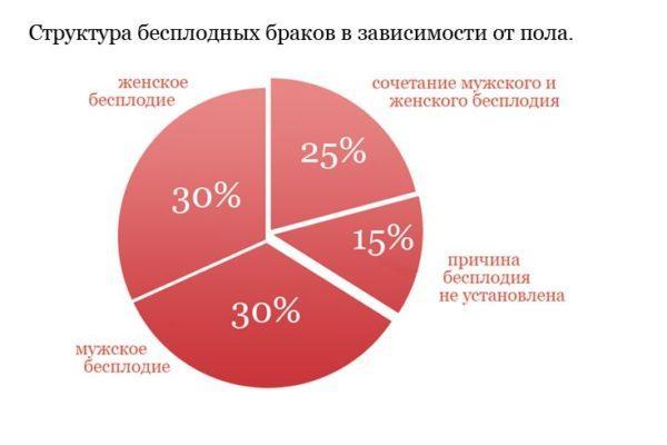 Статистика бесплодия: причины и способы решения проблемы