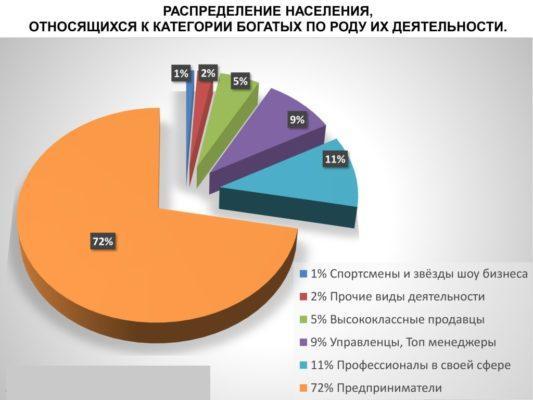 Статистика богатых