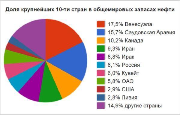 Доля крупнейших 10 стран