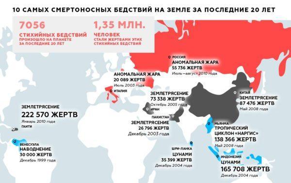 Статистика катаклизмов в мире