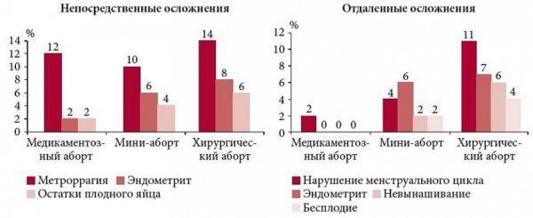Статистика бесплодия
