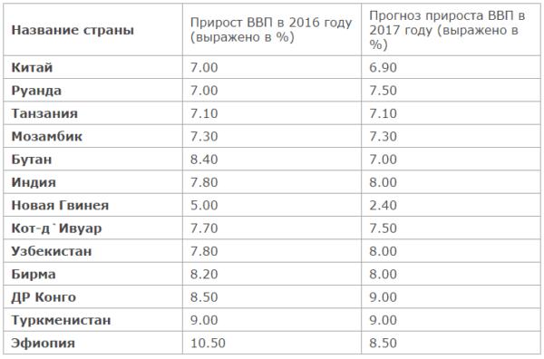 Темпы роста ВВП стран мира