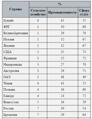 Статистика ВВП стран мира