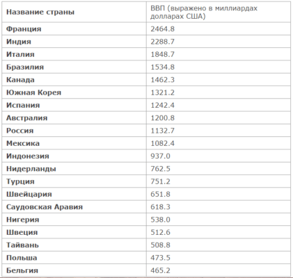 Список развитых стран