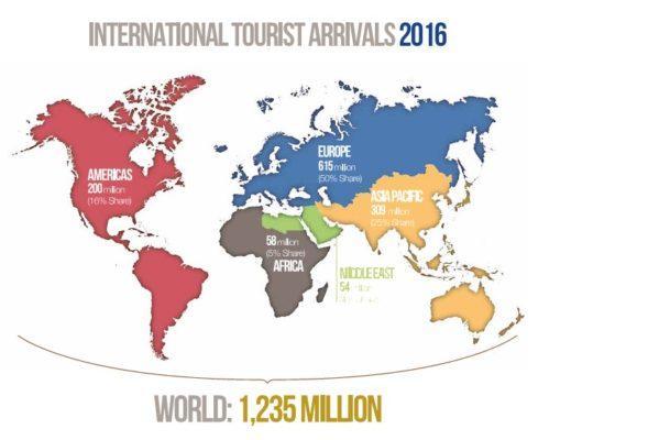 Статистика туризма за 2016 год