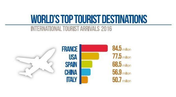 Устойчивый рост статистики туризма