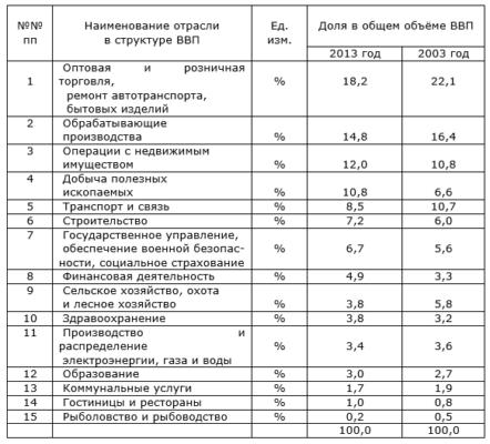 Структура ВВП России по отраслям