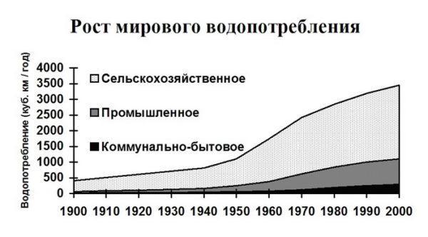 Статистика потребления воды
