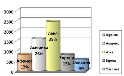 Количество стихийных бедствий