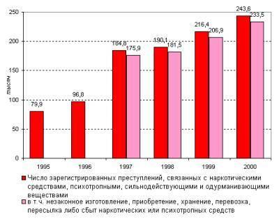 Диаграмма по количество преступлений