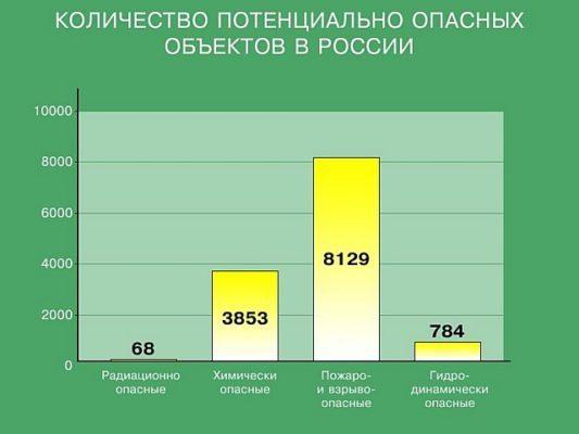 Химические взрывы в России