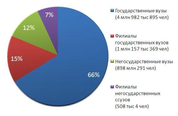 Процентное соотношение абитуриентов