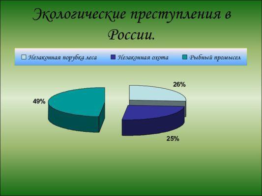 Статистика экологических преступлений