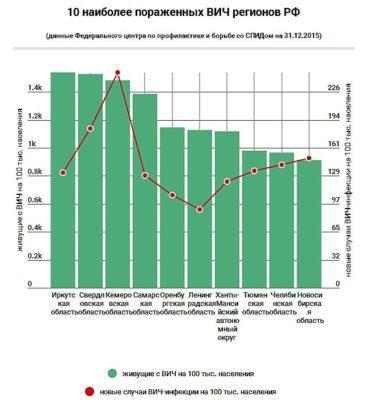 Статистика заболеваемости ВИЧ