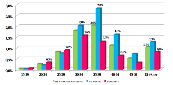 Статистика ВИЧ по возрастам