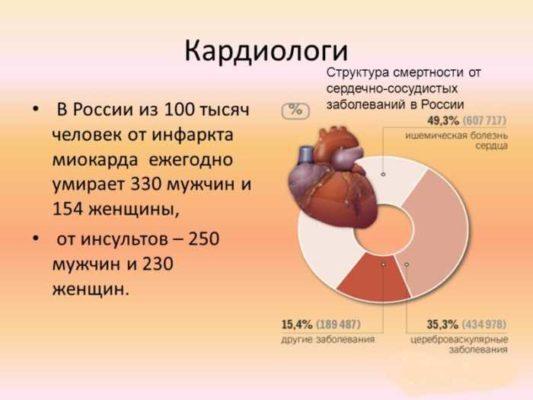 Статистика сердечно-сосудистых заболеваний