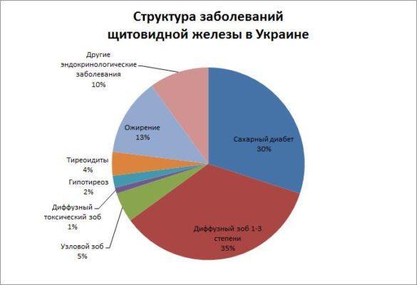 Статистика заболеваний в Украине