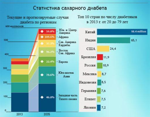 Статистика заболевания сахарным диабетом