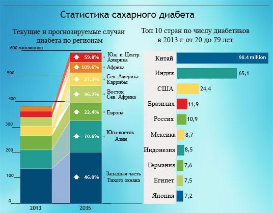 В какой стране меньше всего болеют диабетом