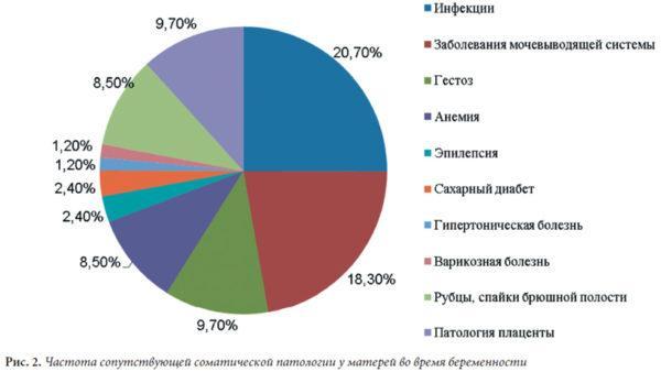 Статистика больных детей