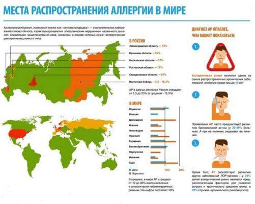 Статистика аллергических заболеваний