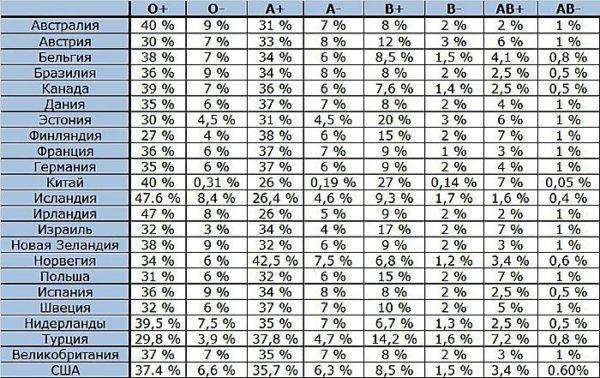 Статистика по группам крови и резус фактору