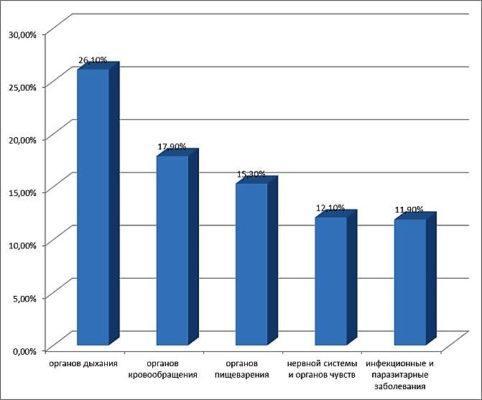 Статистика заболеваний легких