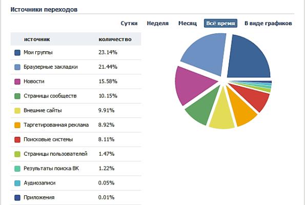 Статистика группы VK