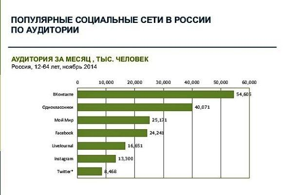 Статистика ВК